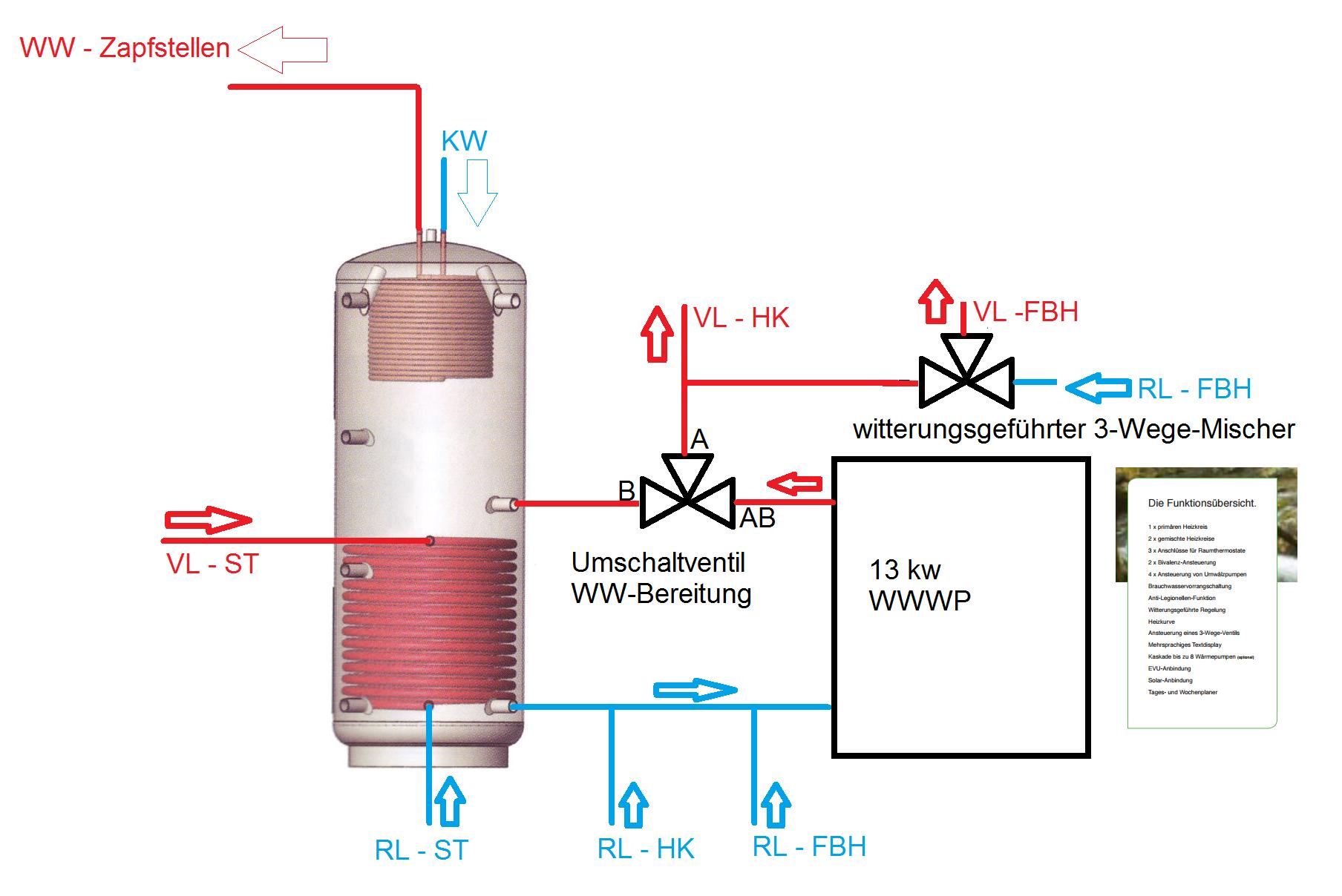 Warmwasserwärmepumpe für Flanschmontage - HaustechnikDialog
