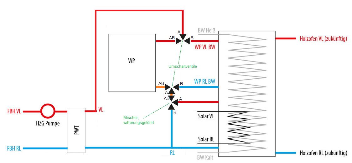 optimalen volumenstrom in einen schichtspeicher berechnen. Black Bedroom Furniture Sets. Home Design Ideas