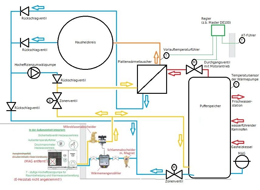 Hydraulik WP Geisha, Kamintasche, Gaskessel mit Warmwasserbereitung ...